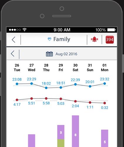Medical Alert Systems Vs Mobile Phones For Seniors